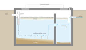 septic and sewage systems